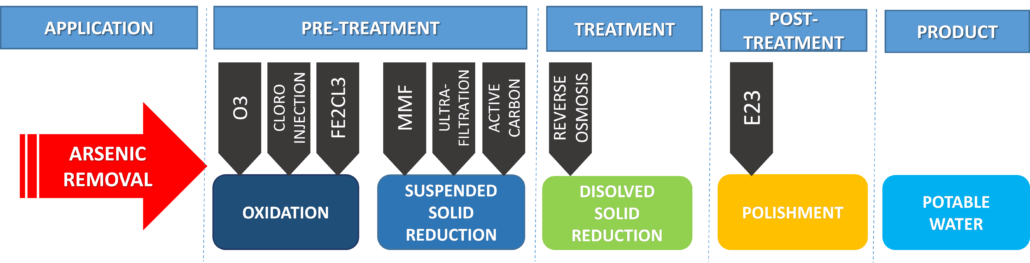 1.- Arsenic Removal process Graph 1
